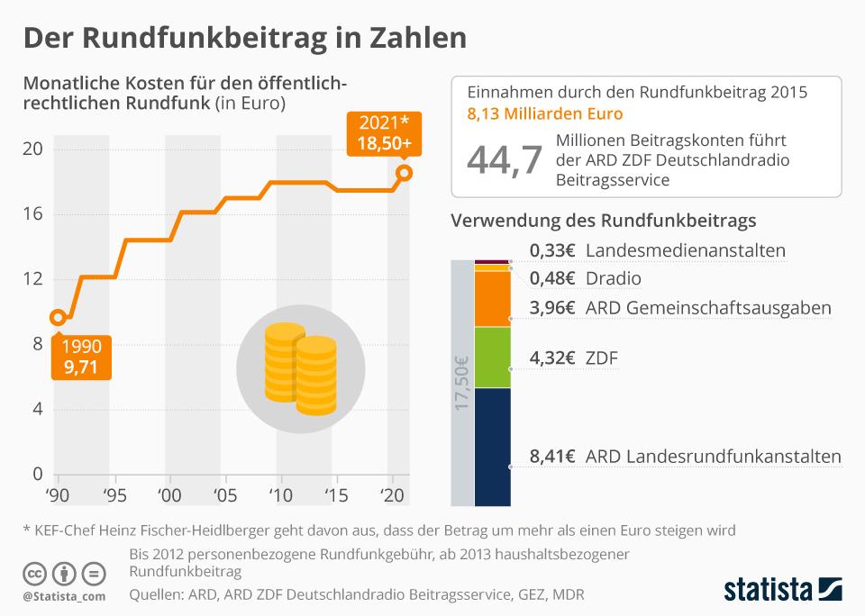 Infografik: Die Rundfunkgebühr in Zahlen   Statista