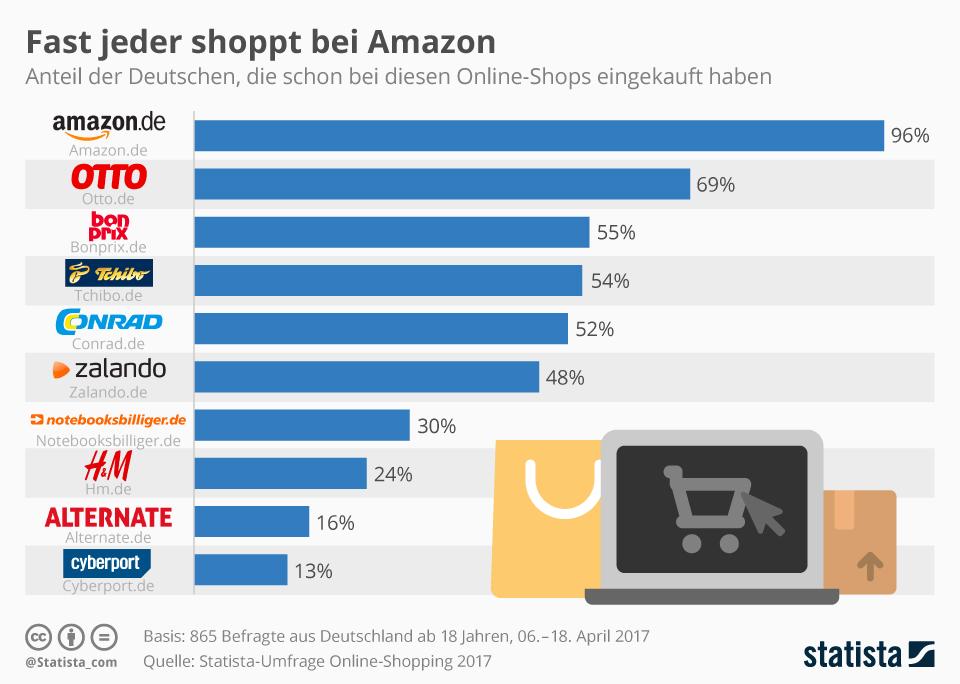 Infografik: Fast jeder shoppt bei Amazon   Statista