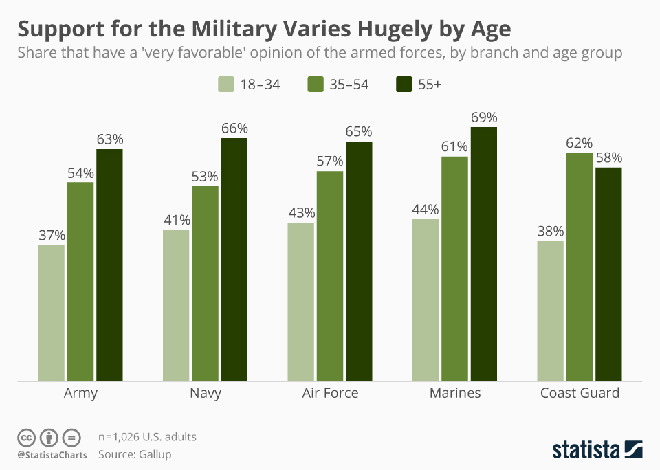 Infographic: Support for the Military Varies Hugely by Age | Statista