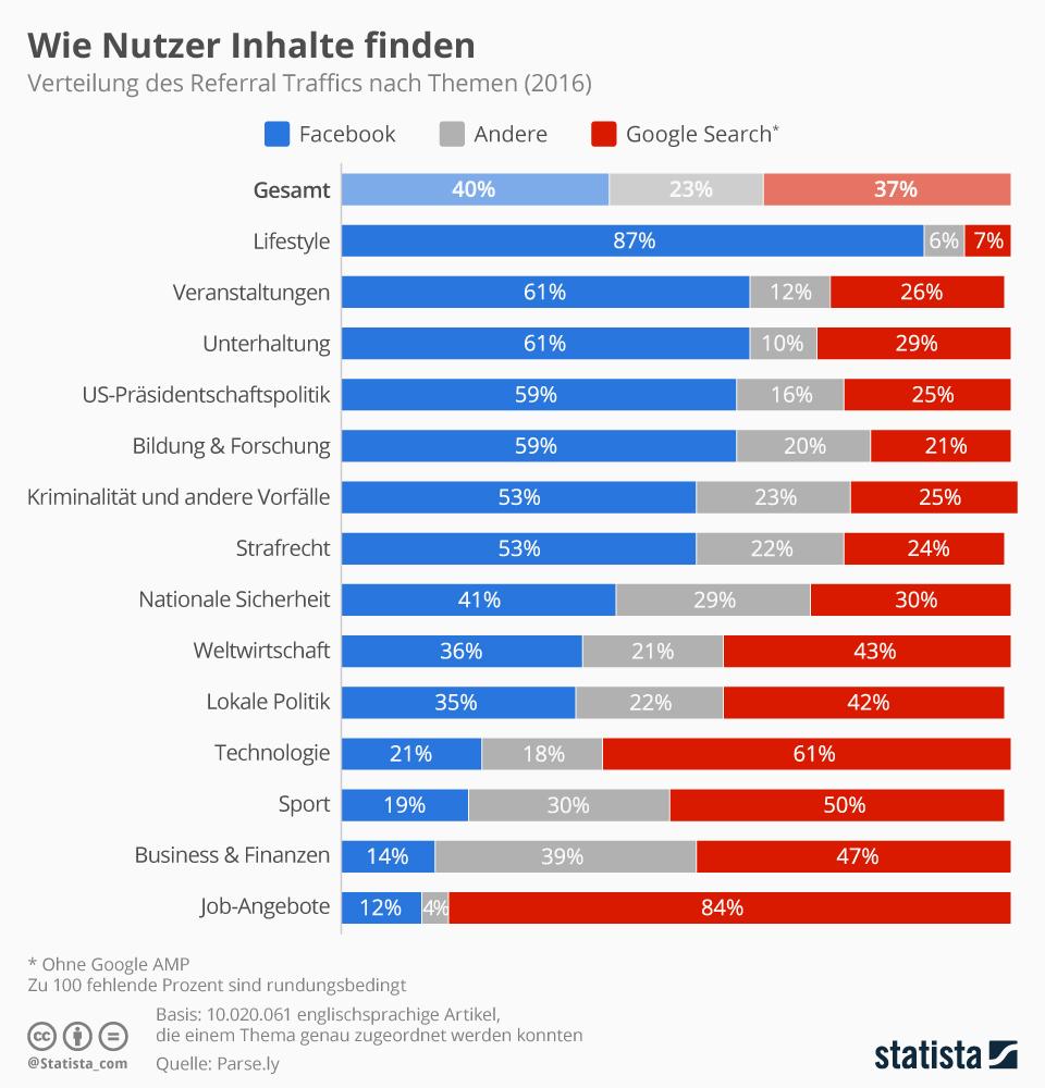 Infografik: Wie Nutzer Inhalte finden | Statista