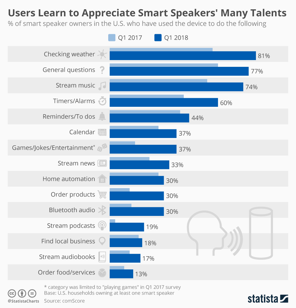 Infographic: Users Learn to Appreciate Smart Speakers' Many Talents | Statista
