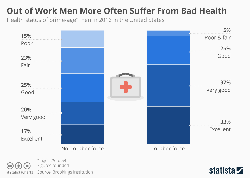 Infographic: The Health Effects of Being Out of Work for Men | Statista