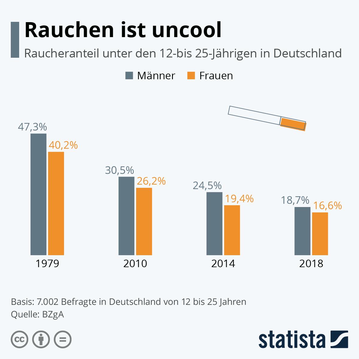Infografik: Immer weniger Jugendliche in Deutschland rauchen | Statista