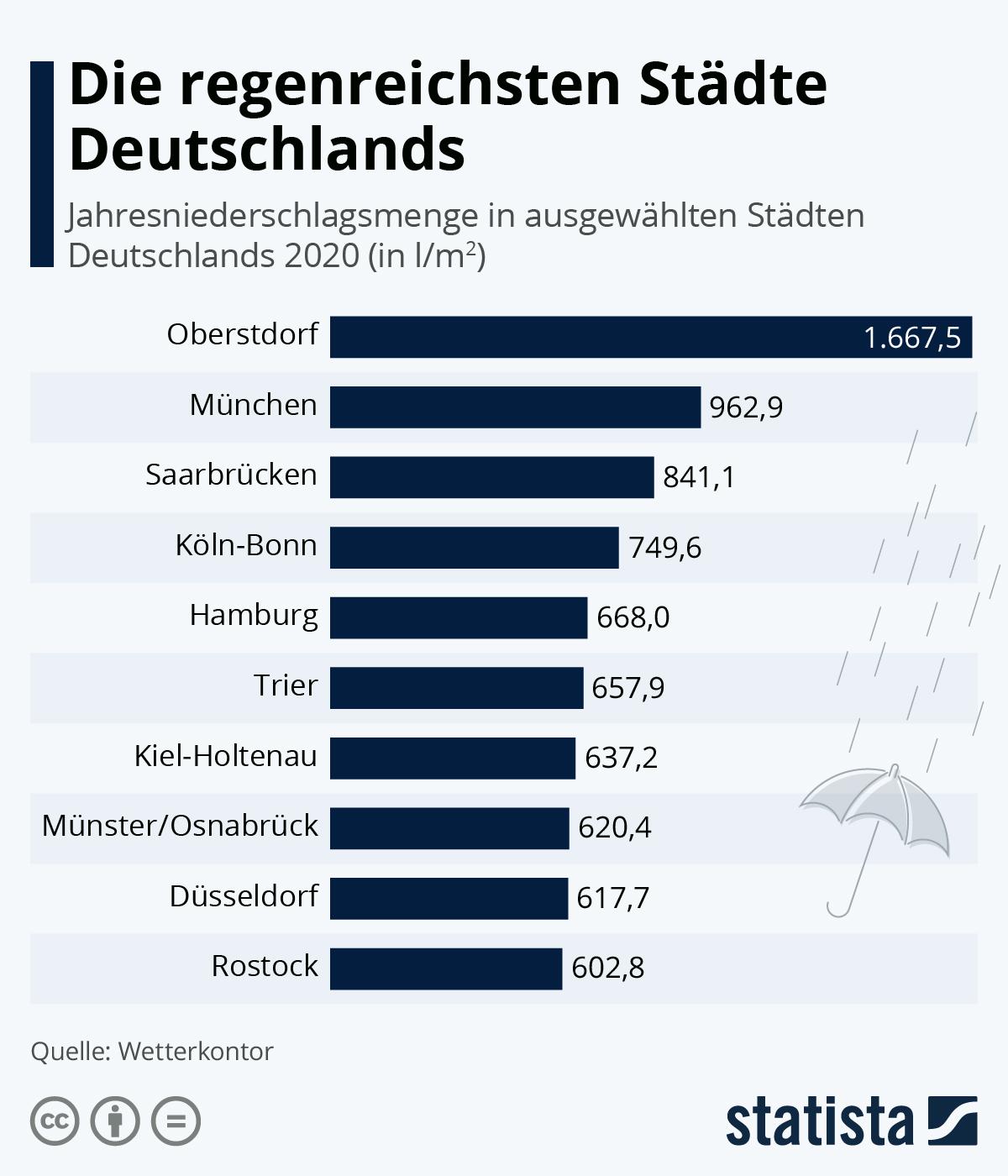 Die regenreichsten Städte Deutschlands | Statista