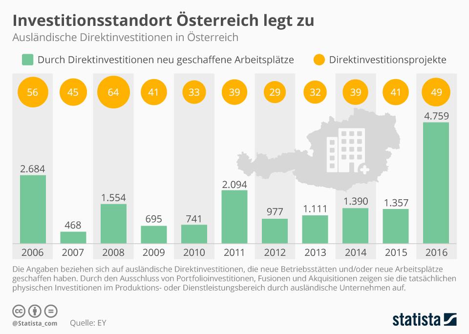 Infografik: Investitionsstandort Österreich legt zu | Statista