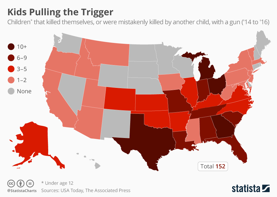 Infographic: Kids Pulling the Trigger   Statista