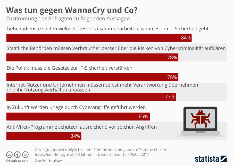 Infografik: Was tun gegen WannaCry und Co?   Statista