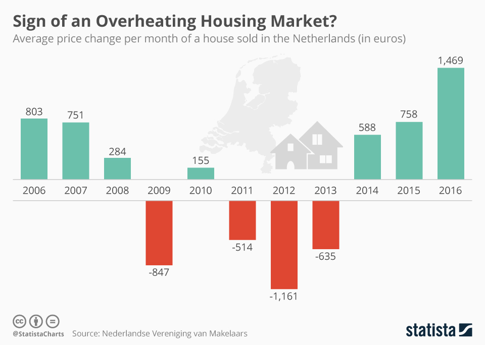 Infographic: Sign of an Overheating Housing Market?   Statista