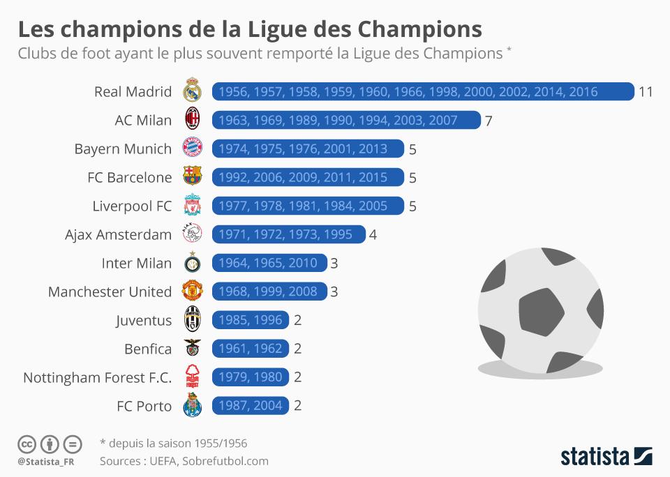 Infographie: Les champions de la Ligue des Champions | Statista