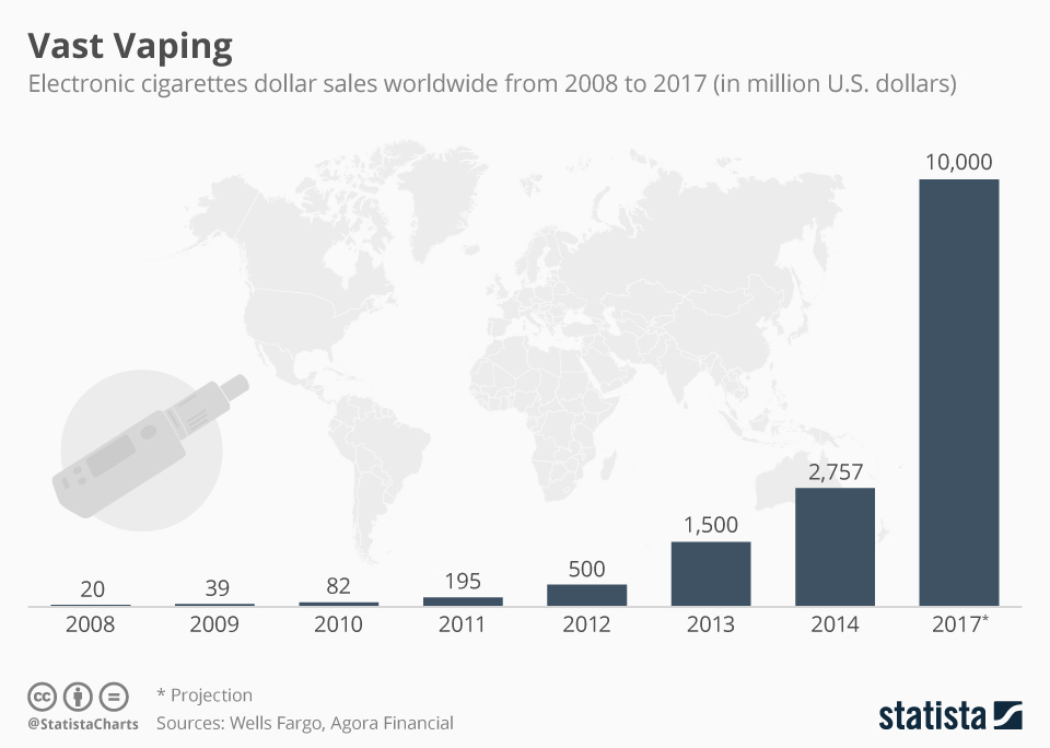 Infographic: Vaping has Picked up Worldwide | Statista