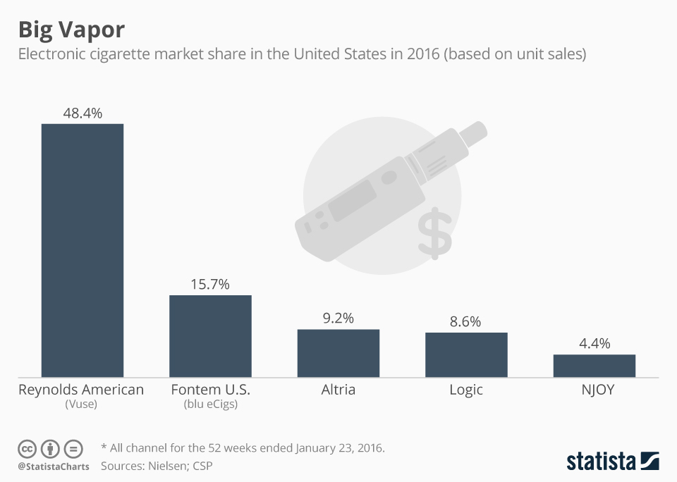 Infographic: Biggest Sellers of E-Cigarettes | Statista