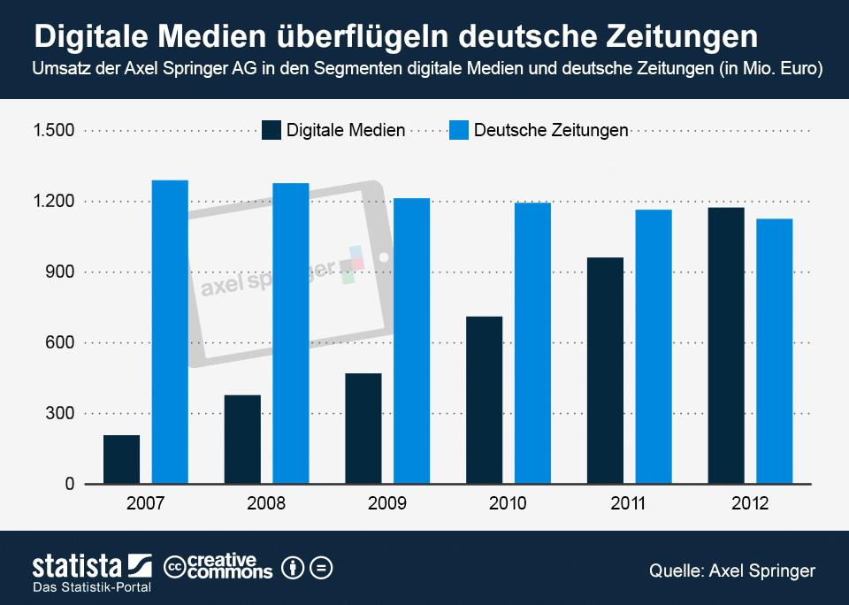Infografik: Digitale Medien überflügeln deutsche Zeitungen | Statista