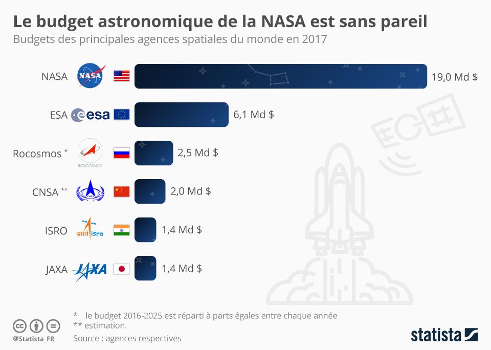 Infographie: Le budget de la NASA est sans pareil | Statista