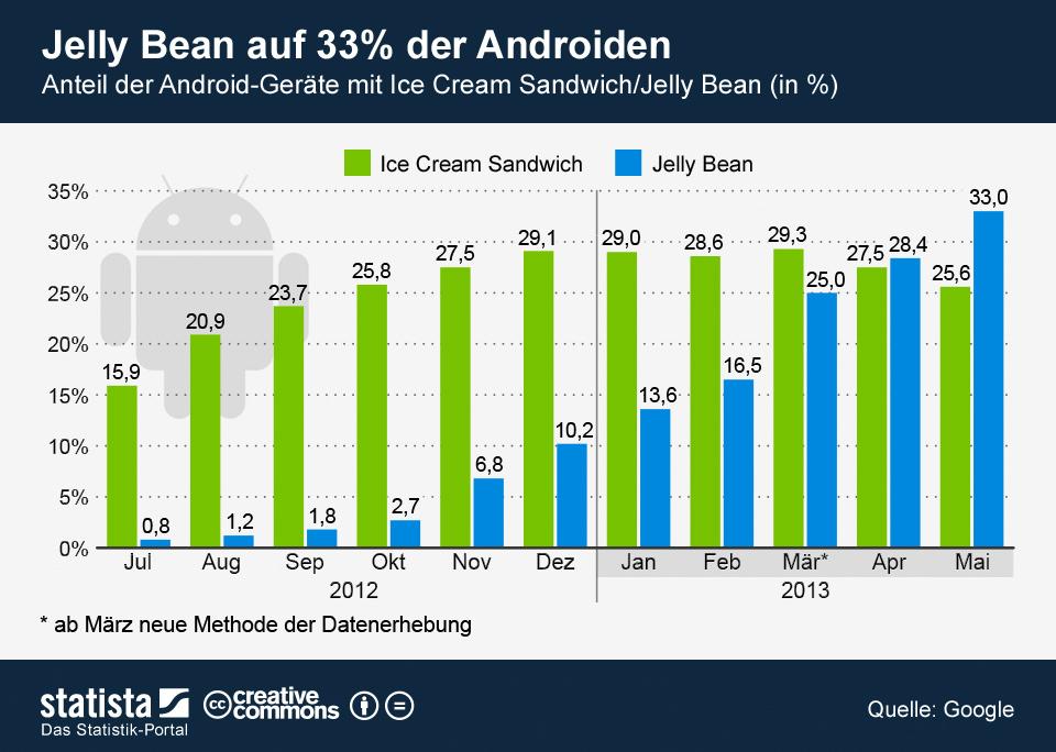 Infografik: Jeder 6. Androide mit Jelly Bean | Statista