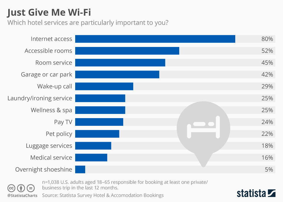 Infographic: Just Give Me Wi-Fi | Statista
