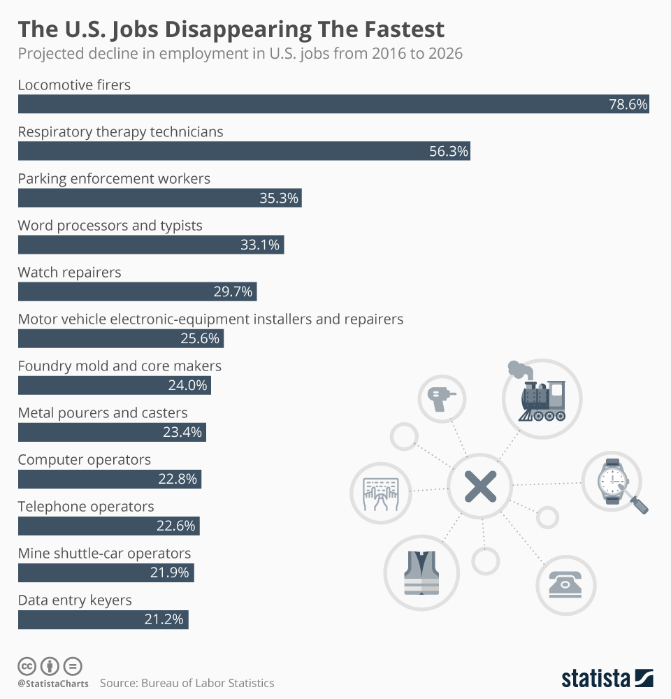 Infographic: Which U.S. Jobs Are Disappearing Fastest?  | Statista