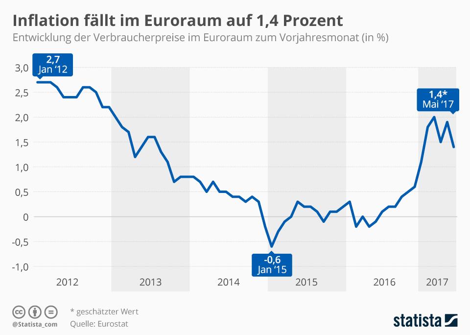 Infografik: Inflation fällt im Euroraum auf 1,4 Prozent | Statista