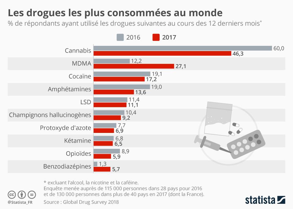Infographie: Les drogues les plus consommées au monde | Statista