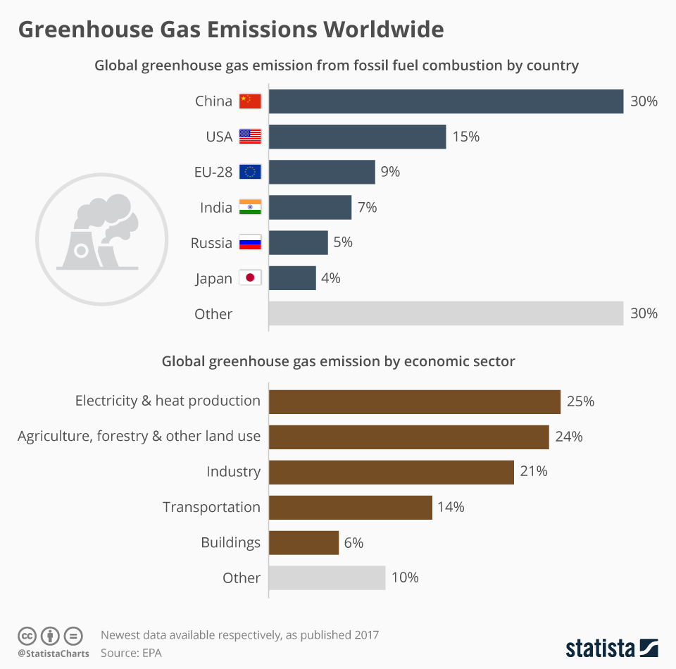 Infographic: China Leads Greenhouse Gas Emissions Worldwide | Statista