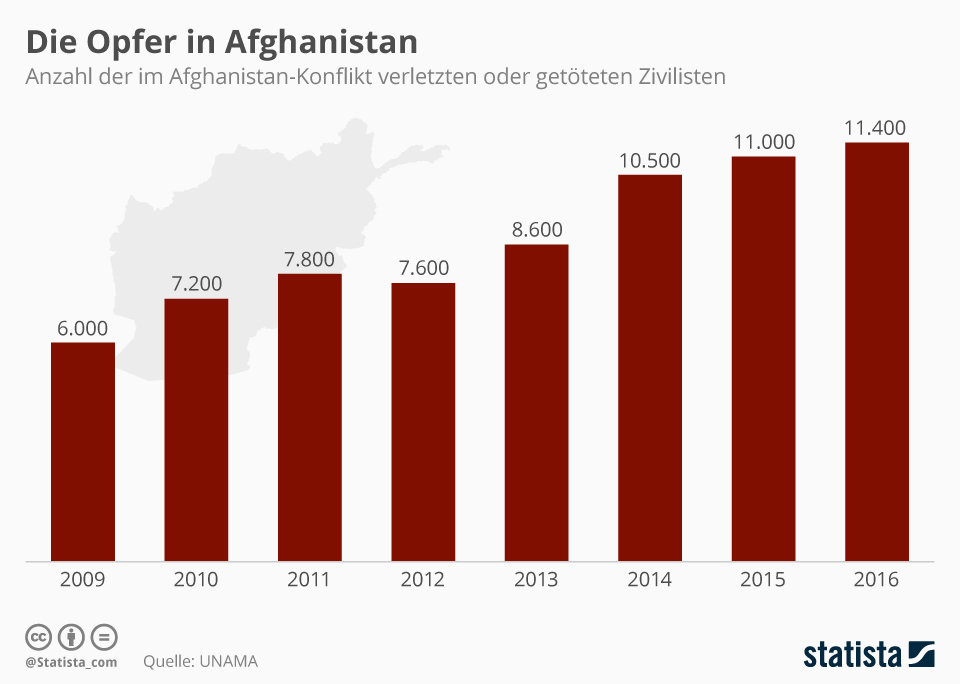 Infografik: Die Opfer in Afghanistan   Statista
