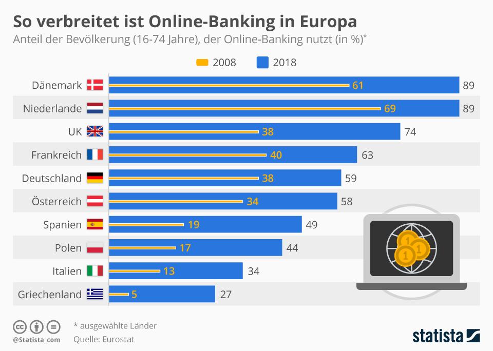 Infografik: So verbreitet ist Online-Banking in Europa | Statista