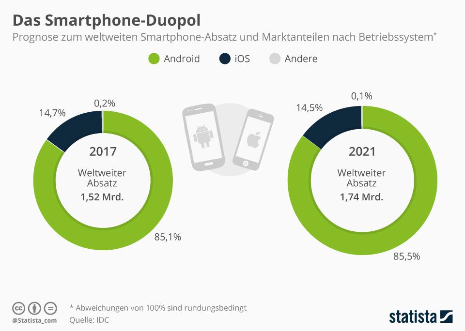 Infografik: Das Smartphone-Duopol | Statista