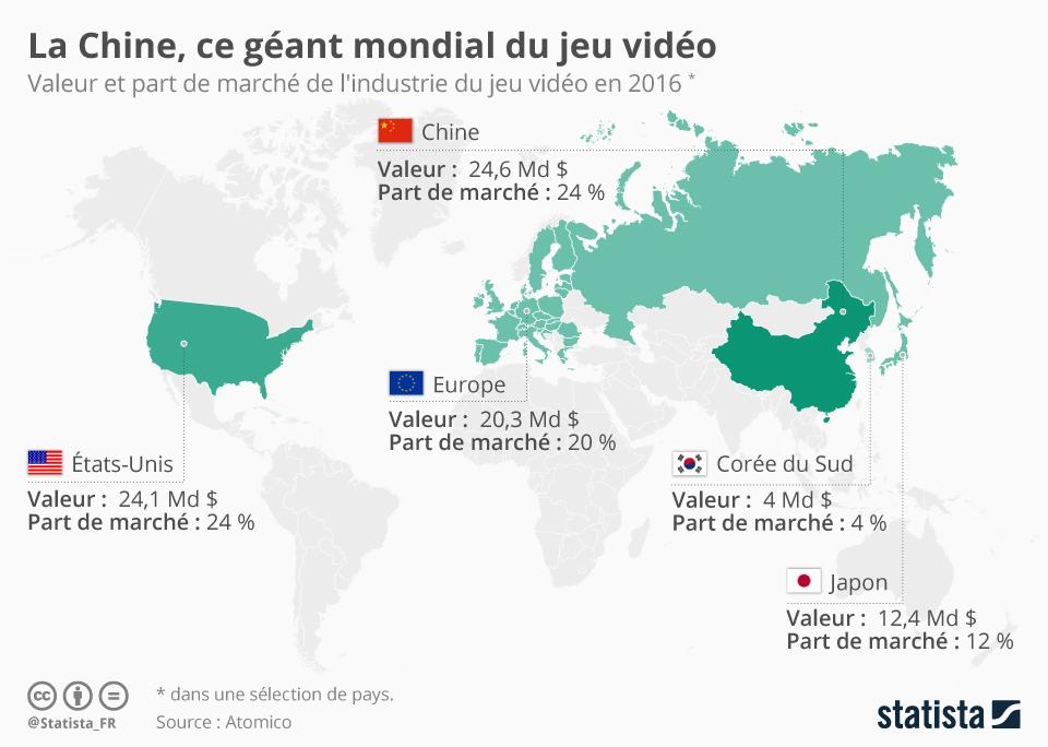 Infographie: La Chine, ce géant mondial du jeu vidéo | Statista