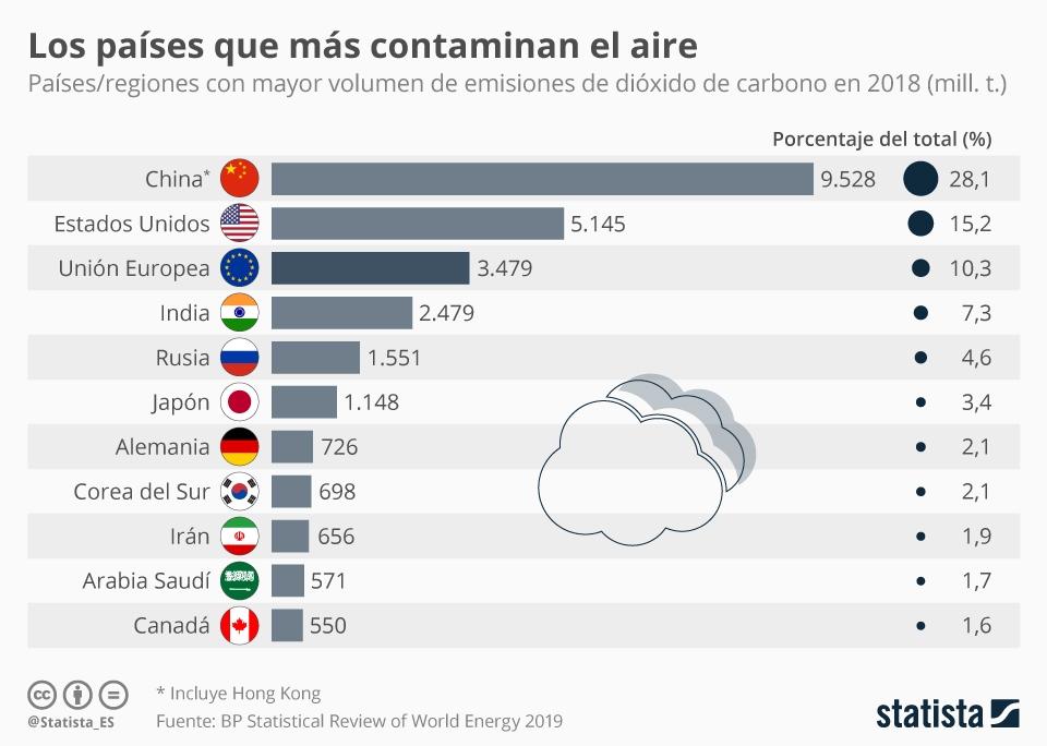 Infografía: Los países que más contaminan el aire | Statista