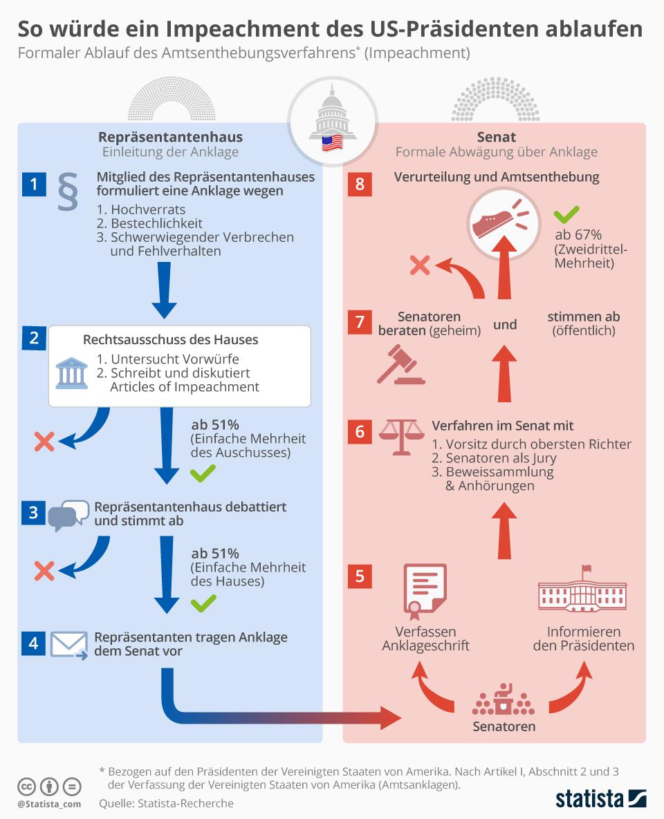 Infografik: So würde ein Impeachment des US-Präsidenten ablaufen | Statista