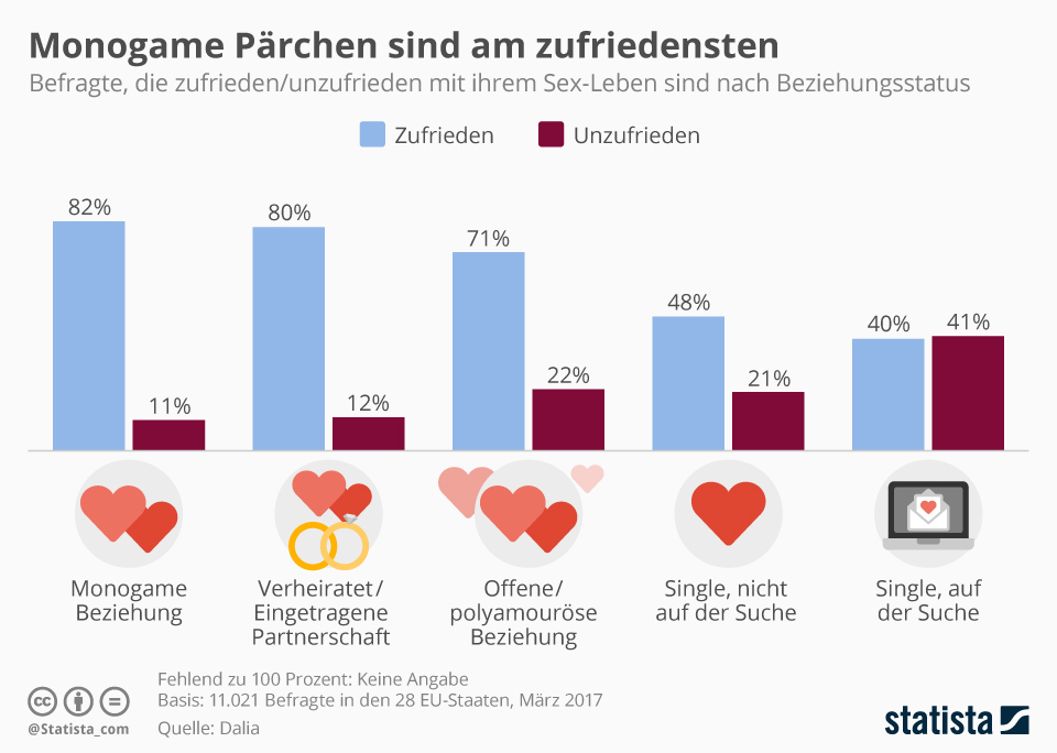Infografik: Monogame Pärchen sind am zufriedensten | Statista