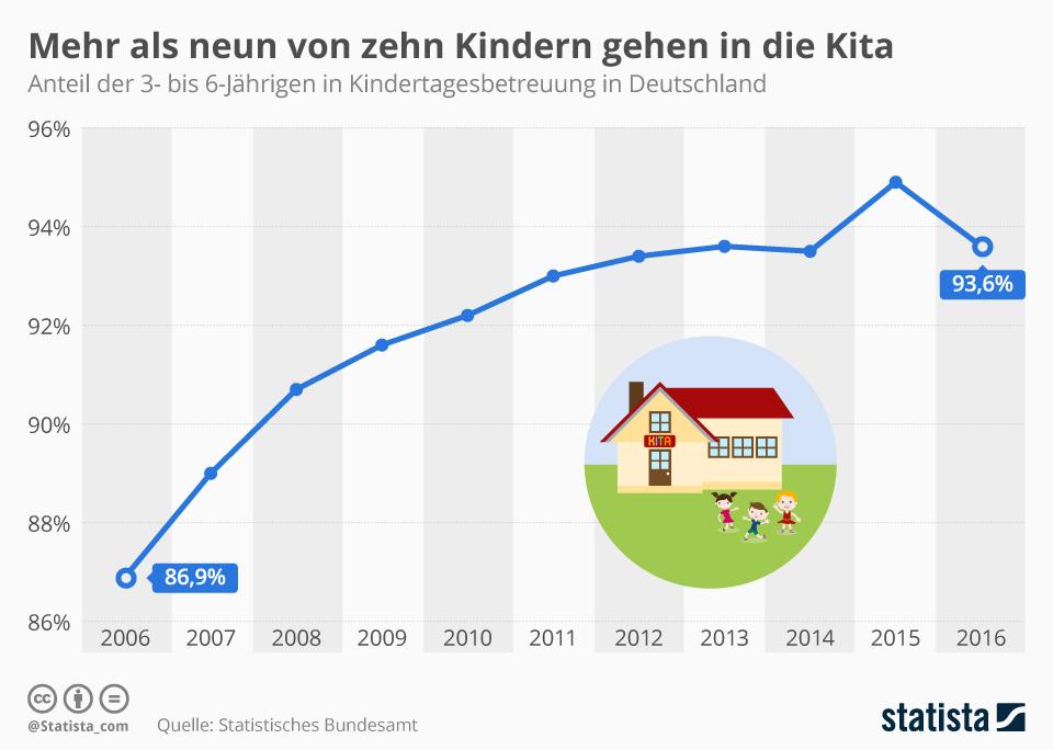 Infografik: Mehr als neun von zehn Kindern gehen in die Kita   Statista