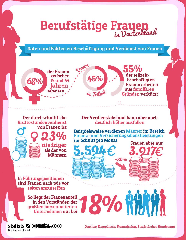 Infografik: Berufstätige Frauen in Deutschland | Statista