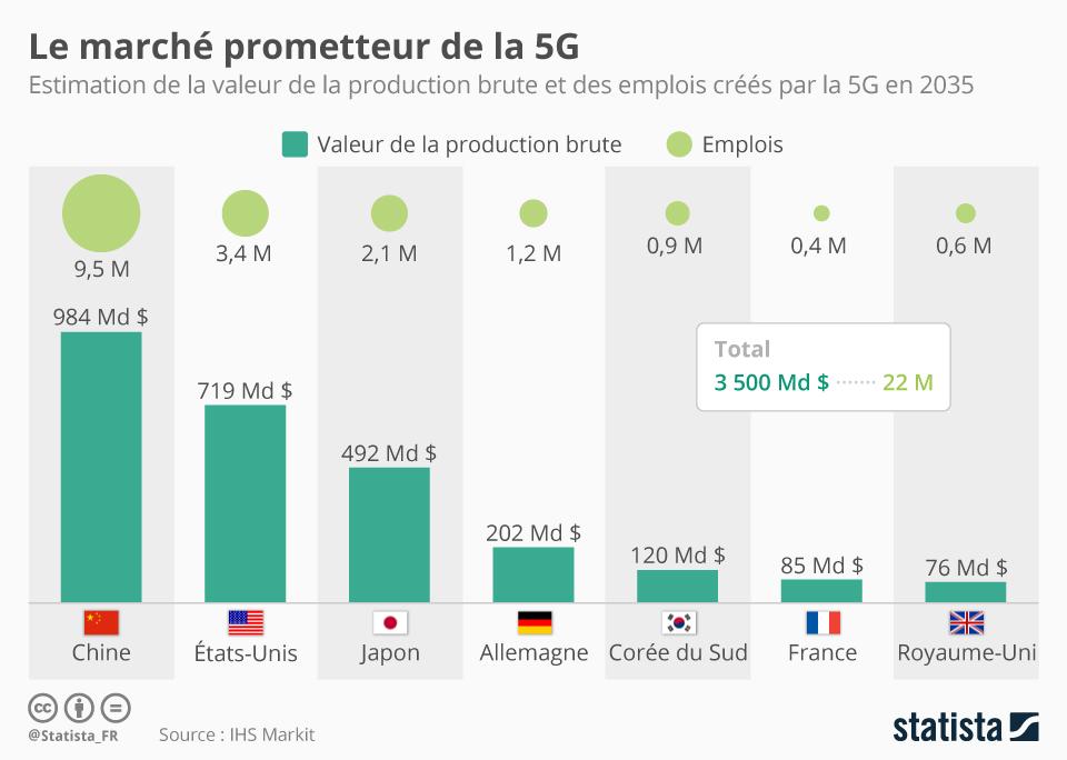 Infographie: Le marché prometteur de la 5G | Statista
