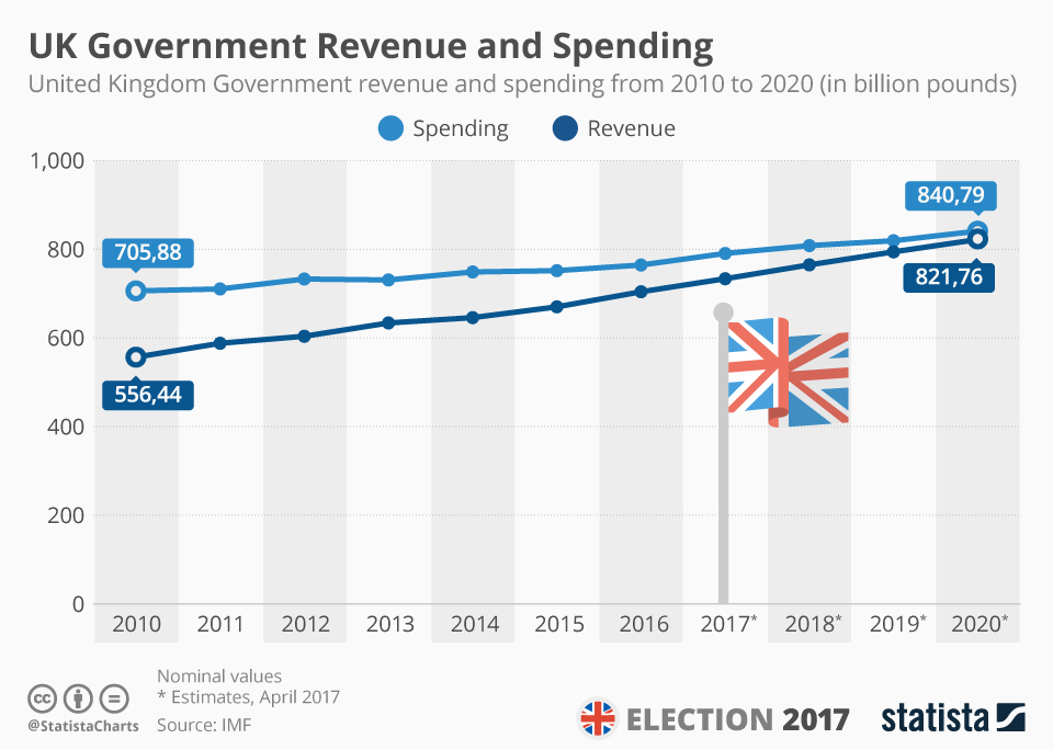 Infographic: UK Could Come Close To Closing Revenue and Spending Gap in 2020 | Statista
