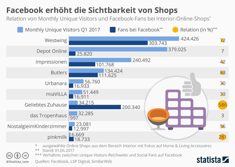 Infografik: Facebook erhöht die Sichtbarkeit von Shops | Statista