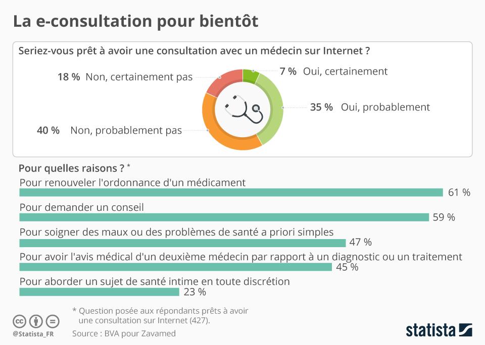 Infographie: La e-consultation pour bientôt | Statista