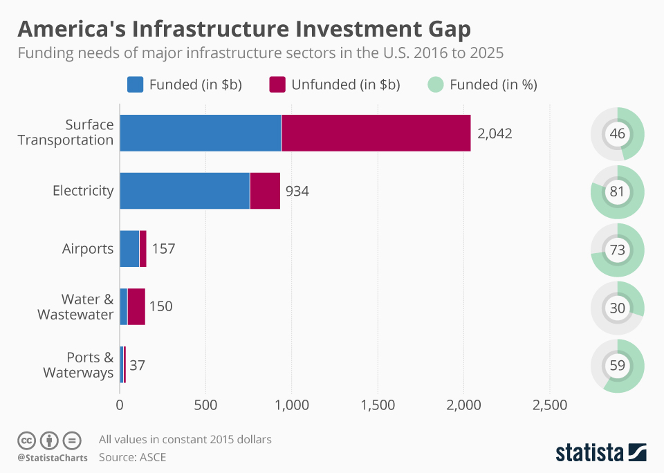 Americas infrastructure investment gap