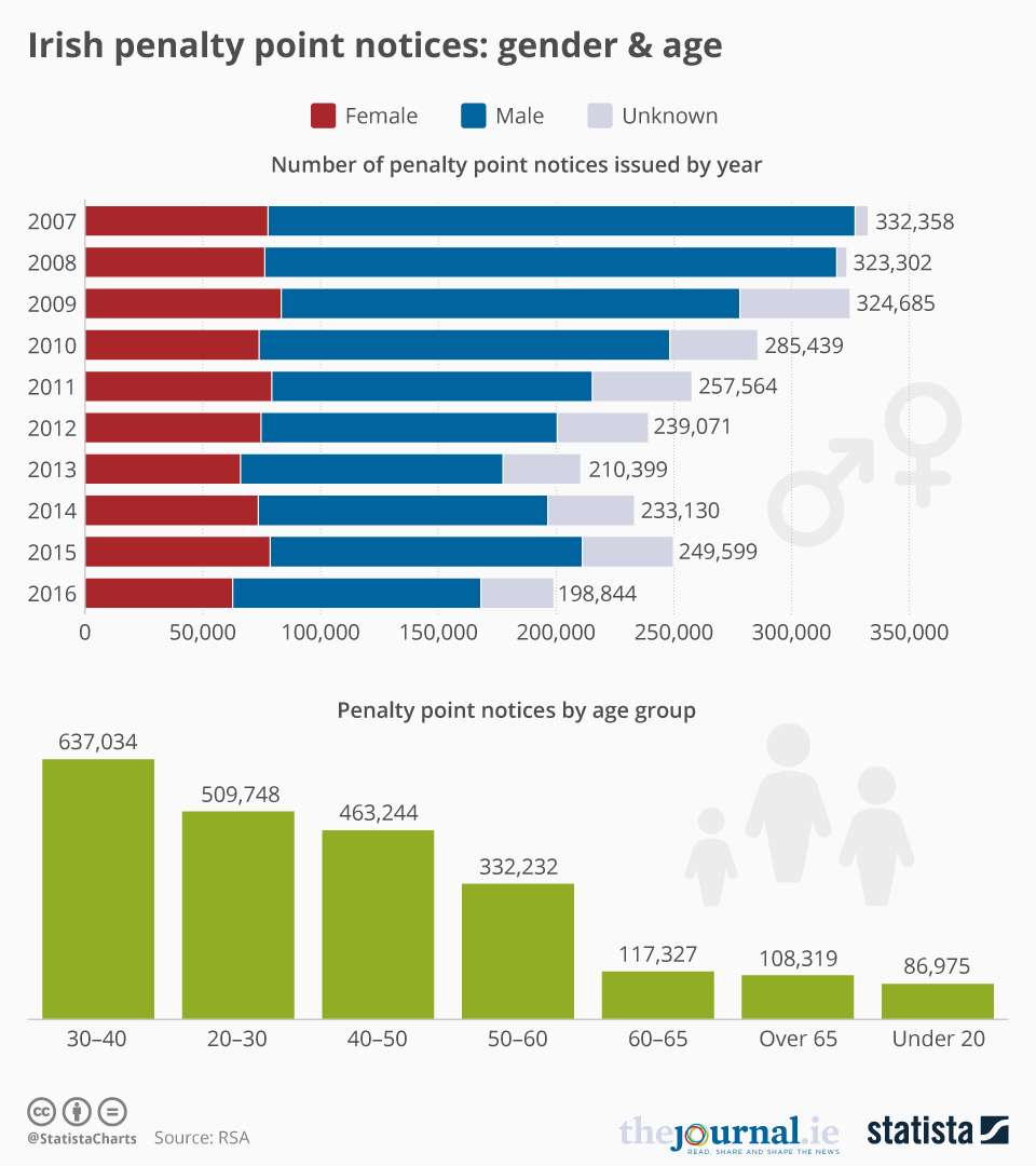 Infographic: Irish penalty point notices: gender & age  | Statista