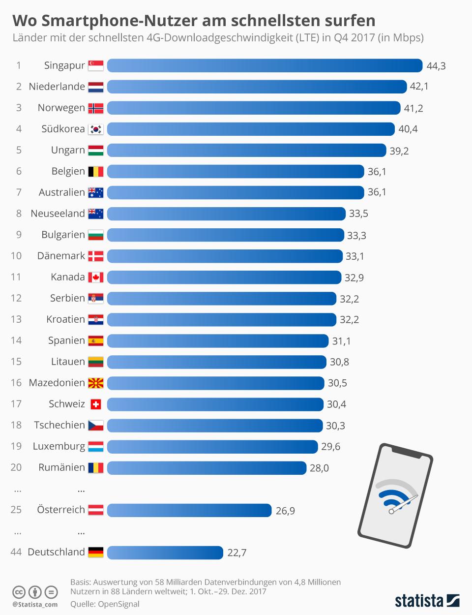 Infografik: Die schnellsten LTE-Netze der Welt | Statista
