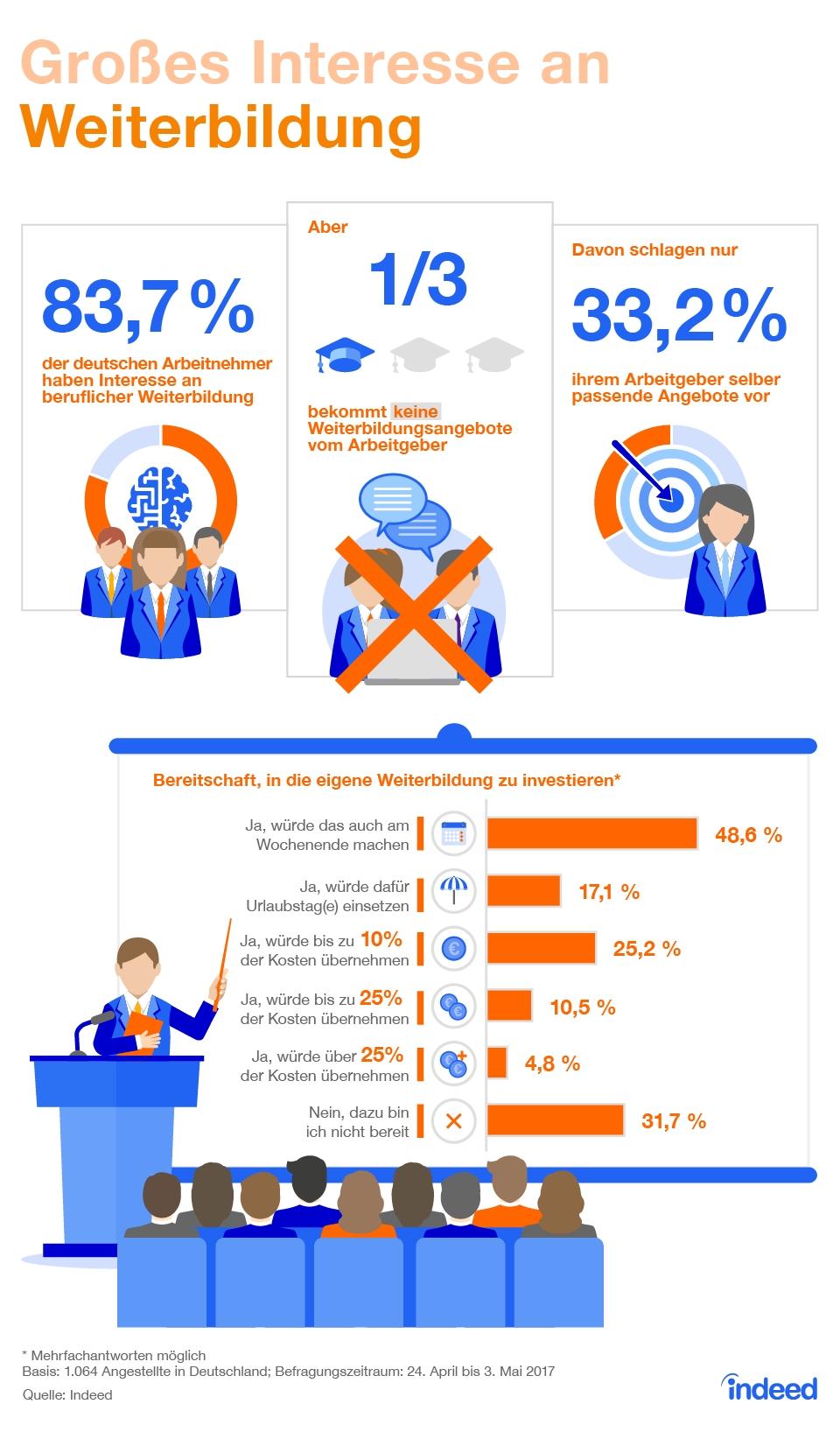 Infografik: Großes Interesse an Weiterbildung | Statista