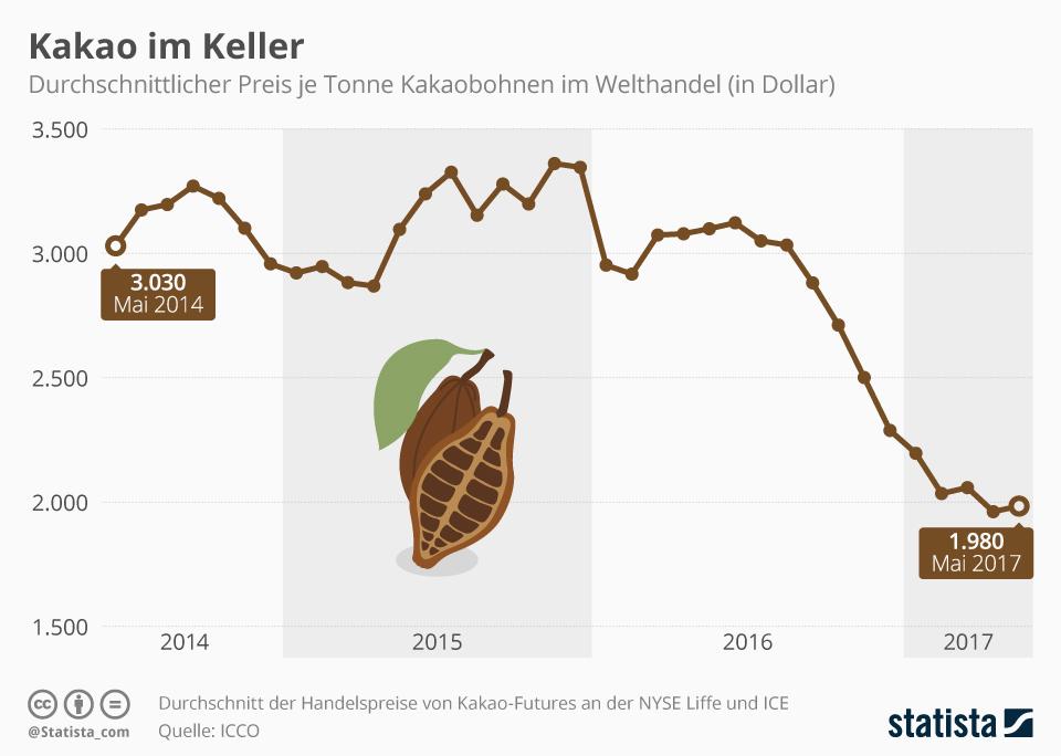 Infografik: Kakaopreise weiter im Keller | Statista