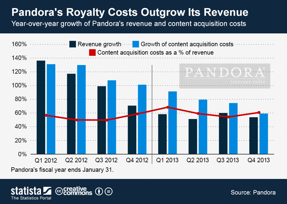 Infographic: Pandora's Royalty Costs Outgrow Its Revenue | Statista