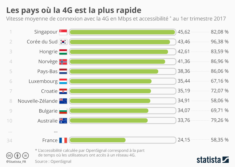Infographie: Les pays où la 4G est la plus rapide | Statista