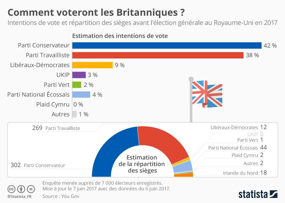 Infographie: Comment voteront les Britanniques ?   Statista