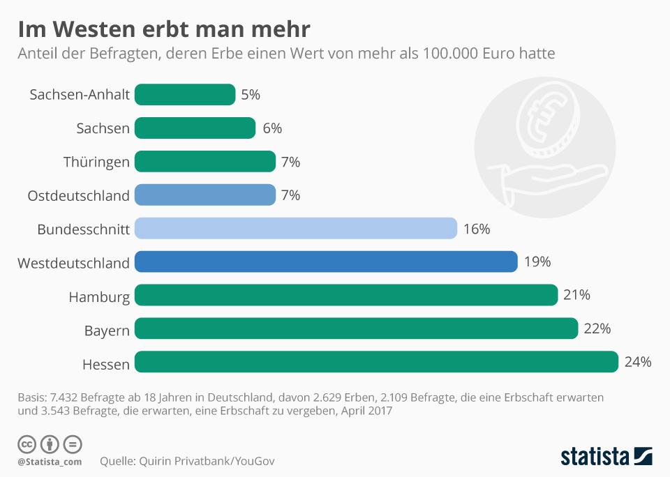 Infografik: Im Westen erbt man mehr | Statista