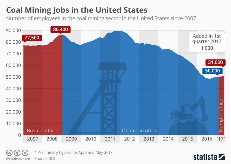 Infographic: 1,000 jobs Added in Coal Mining Sector in First Quarter 2017 | Statista