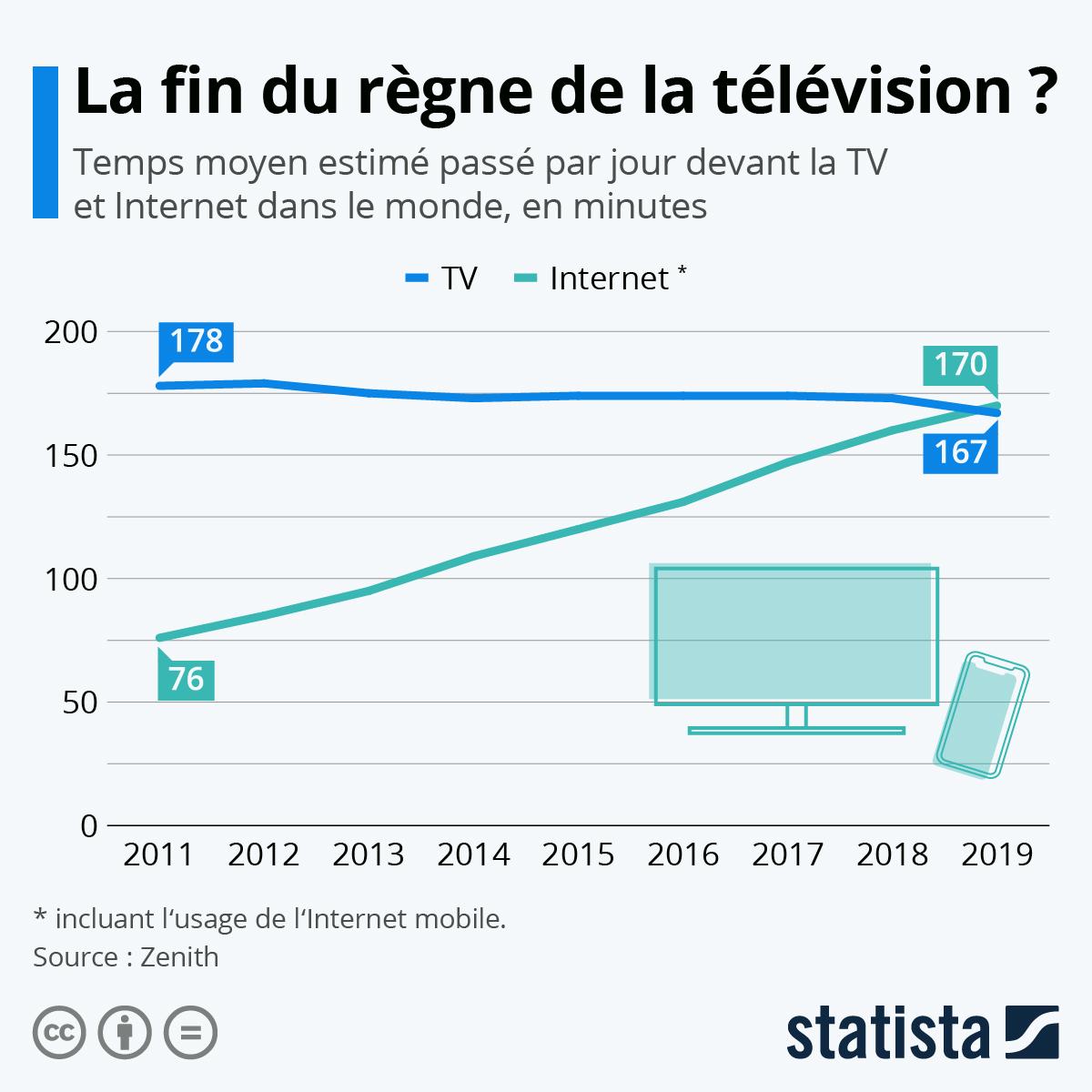 Infographie: La fin du règne de la télévision ? | Statista