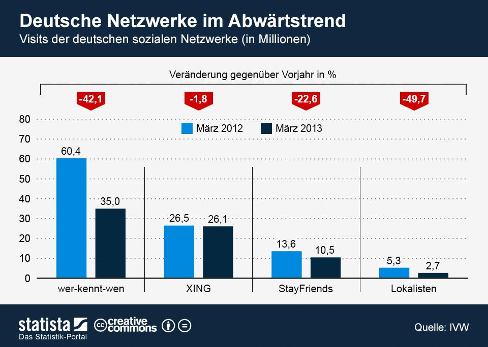 Infografik: Deutsche Netzwerke im Abwärtstrend | Statista