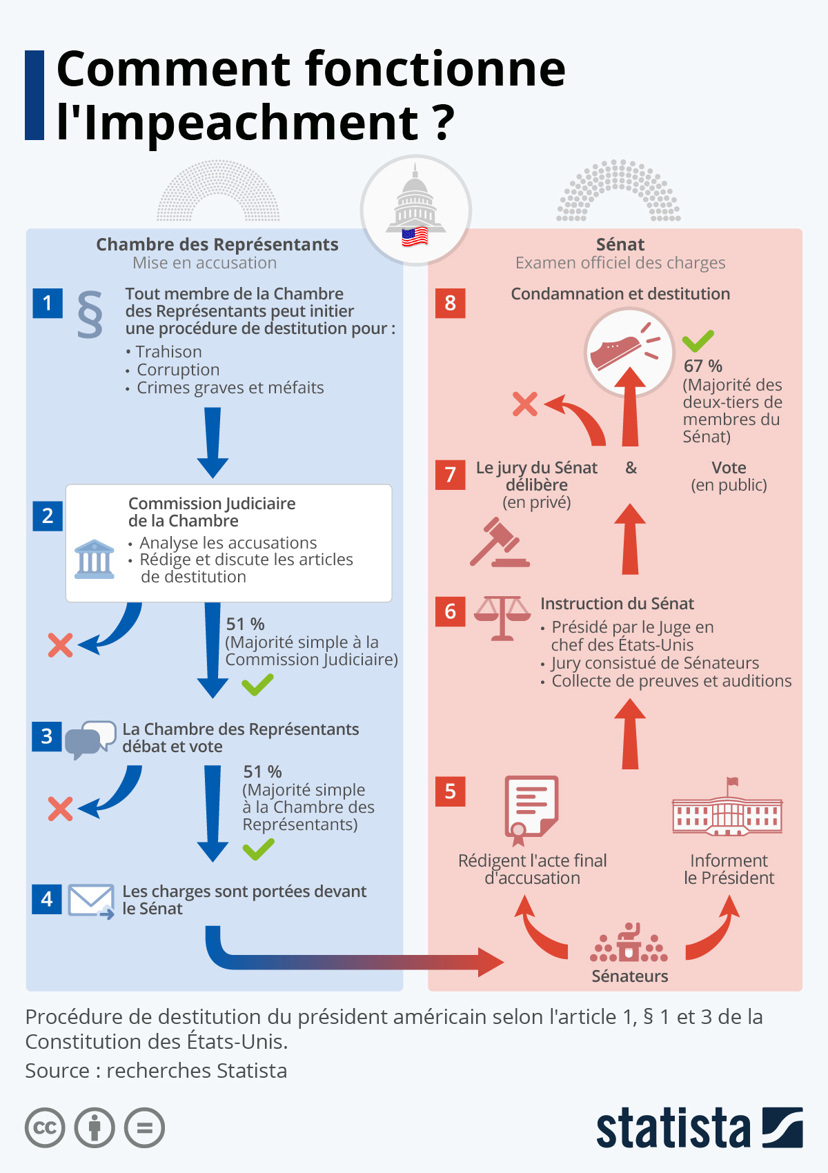 Infographie: Comment fonctionne l'Impeachment ? | Statista