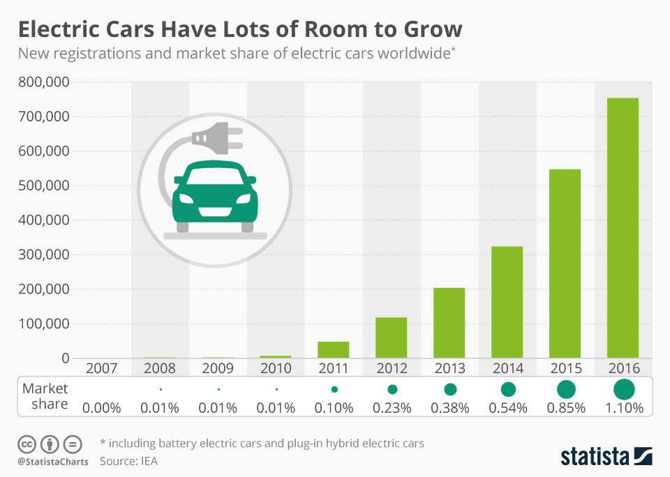 Infographic: Electric Cars Have Lots of Room to Grow | Statista